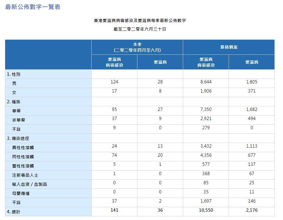 HIV Figures_2020Q2_TC
