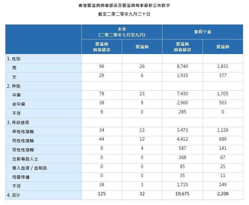 HIV Figures_Q3_20201124_SC