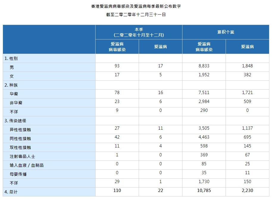 HIV_AIDS_Stat_20201231_ZN