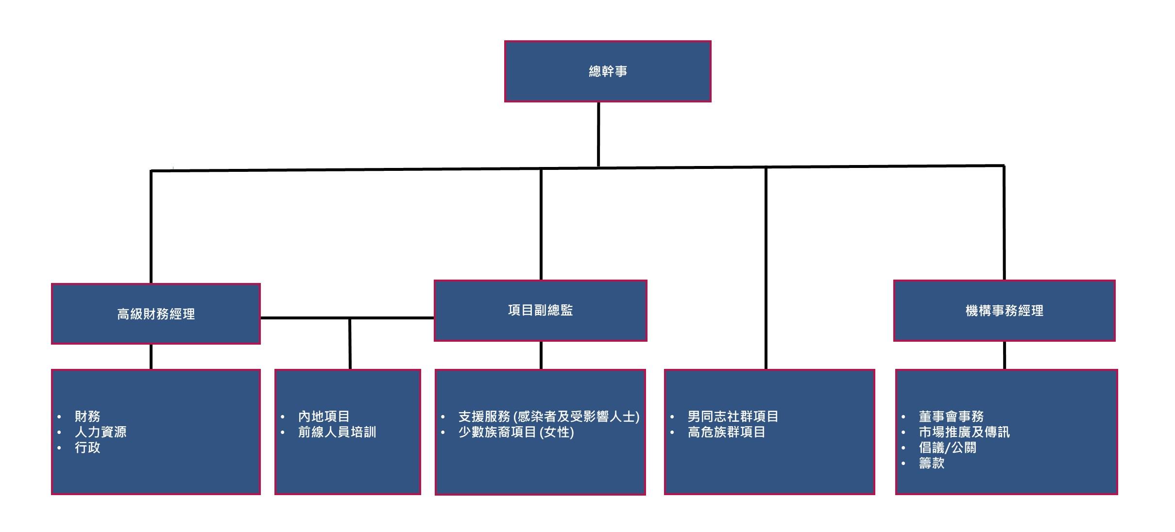 HKAF Organization Chart 20200121_TC