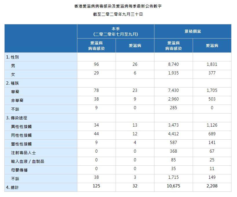 HIV Figures_Q3_20201124_TC