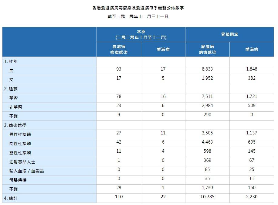 HIV_AIDS_Stat_20201231_Chi