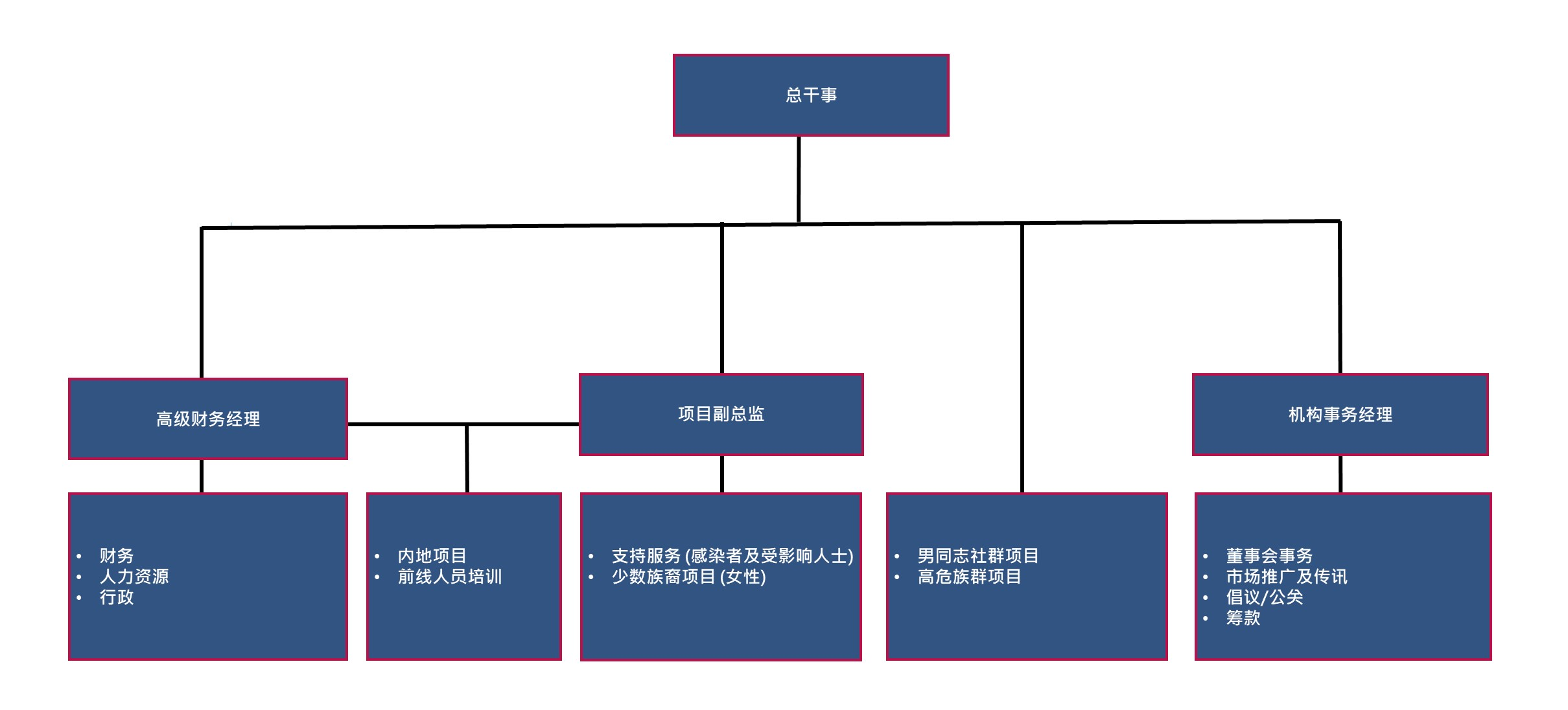 HKAF Organization Chart 20200121_SC